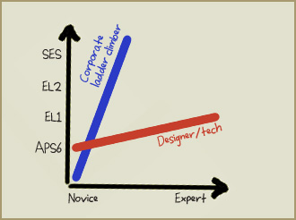 Graph showing corporate ladder climbers versus design/technical careers.